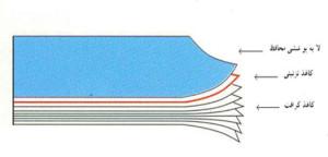 شکل1 - شمائي از روکش ورقه ای تحت فشار بالا