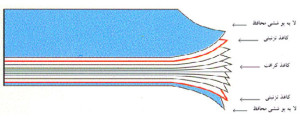 شکل2 - شمائي از روکش روکش ورقه ای تحت فشار بالا (دو رويه)