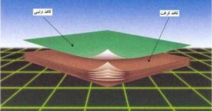 شکل4- شمائي از روکشهای ورقه ای تحت فشار بالا، نوع استاندارد