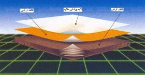 شكل7 - شمائي از روکش ورقه ای تحت فشار بالا، نوع كفپوشي