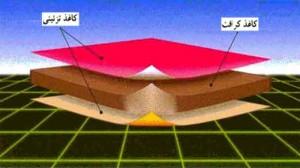 شکل 8 - شمائي از روکش ورقه ای تحت فشار بالا، نوع بسيار فشرده